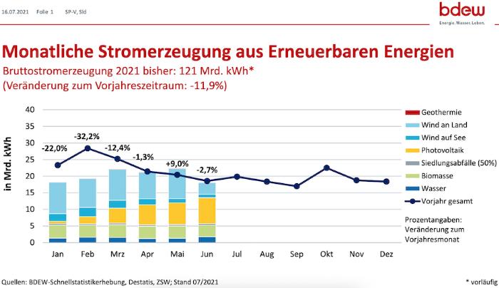 Strompreise - Nach Berechnungen des BDEW Bundesverbandes der Energie- und Wasserwirtschaft e.V. aus Berlin ist die Stromerzeugung aus Erneuerbaren Energien im Jahr 2021 bislang sogar um rund 12 Prozent gegenüber dem Vorjahr gesunken statt gestiegen, wie die Grafik zeigt. Die Strompreise können so nicht sinken.