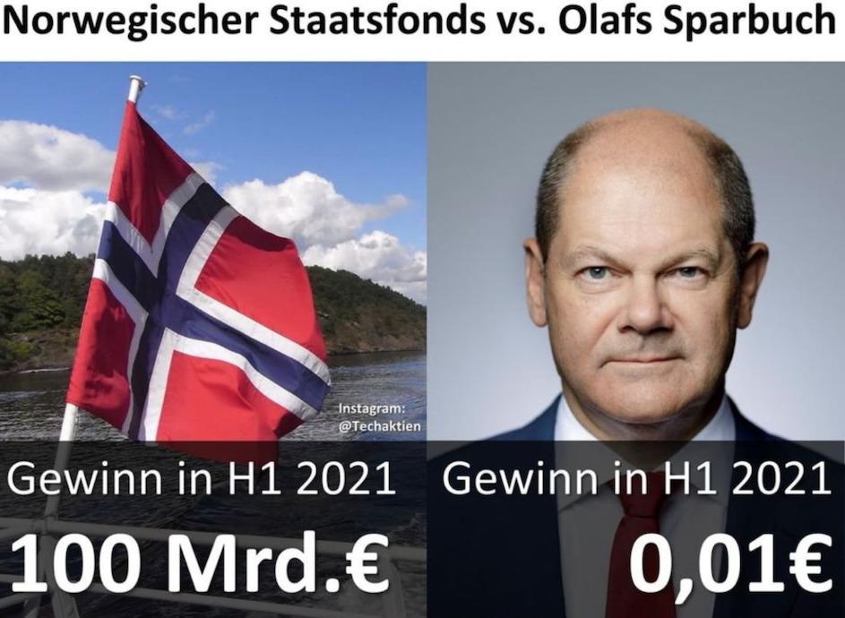 """Ein Börsianer (*1982), der sich auf Instagram Techaktien nennt, erstellte diesen Vergleich zwischen dem Norwegischen Staatsfonds mit einem Gewinn im ersten Halbjahr 2021 von fast 100 Milliarden Euro und dem Sparbuch von SPD-Kanzlerkandidat, Vizekanzler und Bundesfinanzminister Olaf Scholz (63) mit einem Gewinn im gleichen Zeitraum von 0,01 Euro. Die Aufforderung von Techaktien: """"Schicke diesen Vergleich bitte Olaf Scholz."""" © Instagram Techaktien"""
