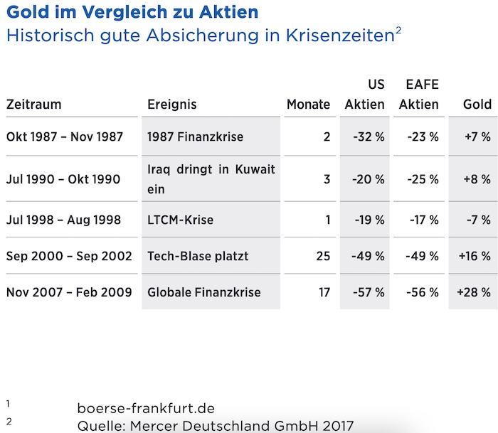 © Ausriss aus Edelmetall-Handbuch der Deutsche Börse Gruppe Frankfurt. US steht für USA und EAFE steht für Europa, Australasien und Fernost
