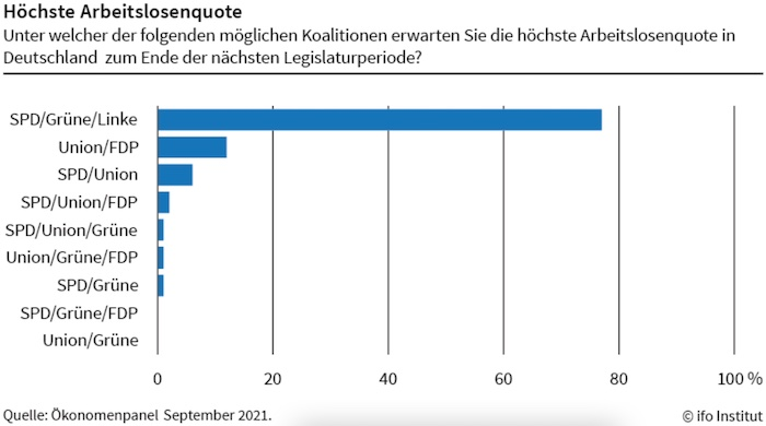 Ökonom*innen erwarten höchste Arbeitslosenquote unter Rot-Grün-Rot