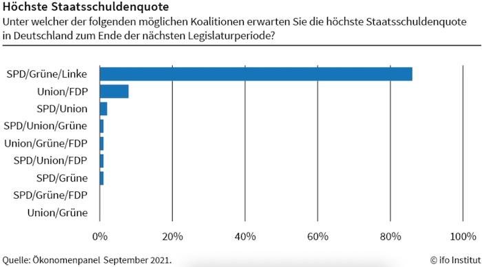 Höchste Staatsschuldenquote unter Rot-Grün-Rot erwartet