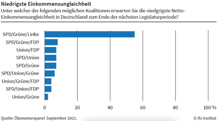 Ökonom*innen erwarten höchste Netto-Einkommensungleichheit unter Schwarz-Gelb