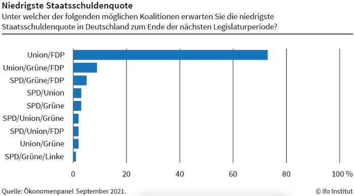 Ökonom*innen erwarten niedrigste Staatsschuldenquote unter Schwarz-Gelb